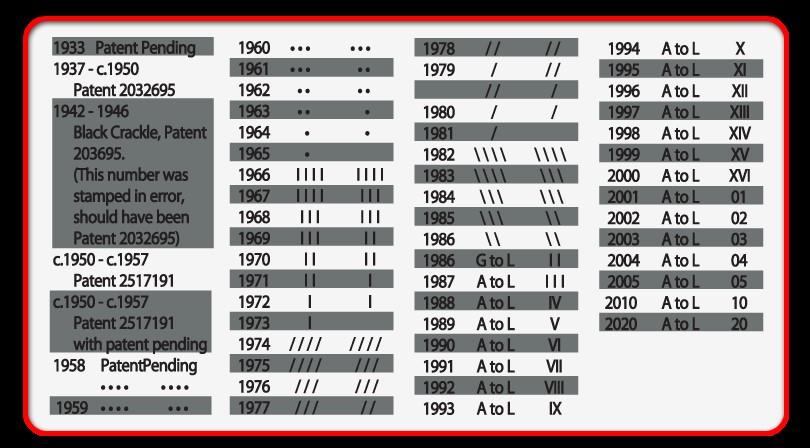 Bảng mã vạch của bật lửa ZiPPO thay đổi theo từng năm