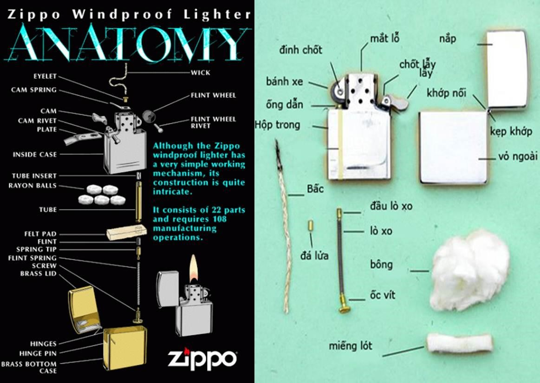 Hình ảnh cấu tạo của Zippo xịn liên quan đến cơ chế đánh lửa hiệu quả